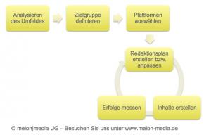 Social Media Herangehensweise