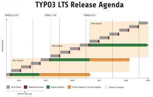 TYPO3 LTS Release Agenda für die Versionen 6.2 bis 8