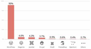 WordPress Updates sind unbeliebt, daher gehört WordPress zu meist gehackten CMS